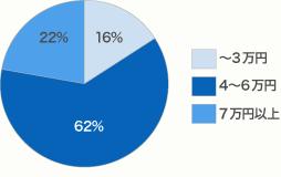 埼玉県のダイビングスクール講習費グラフ
